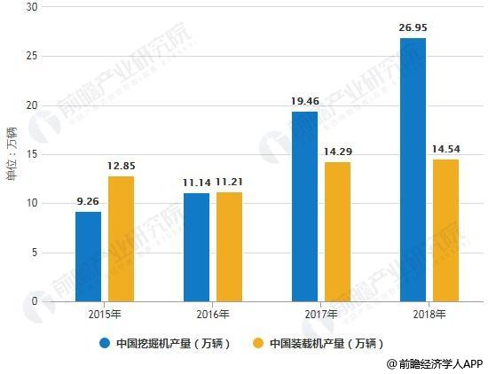 2015-2018年中国首要工程机械产量统计情景