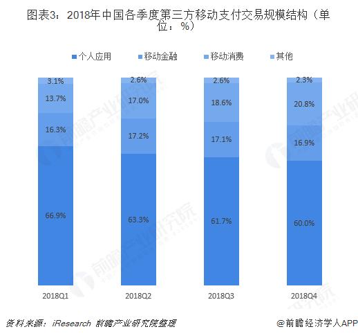 图表3:2018年中国各季度第三方移动支付交易规模结构(单位:%)