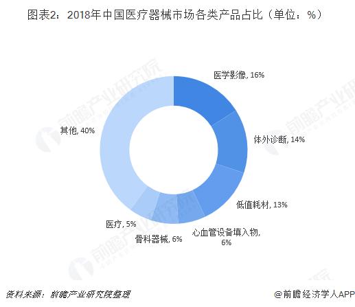 图表2:2018年中国医疗器械市场各类产品占比(单位:%)