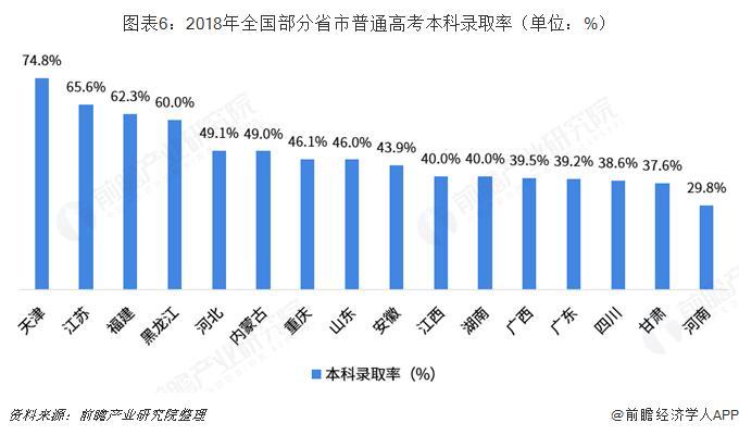 图表6:2018年全国部分省市普通高考本科录取率(单位:%)