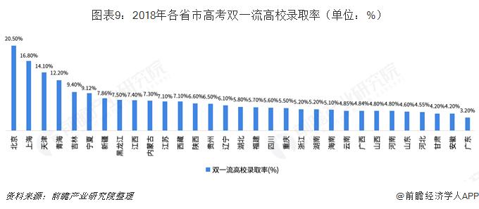 图表9:2018年各省市高考双一流高校录取率(单位:%)