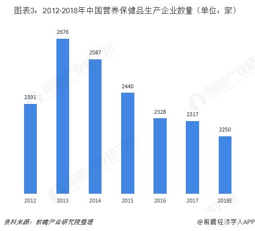 图表3:2012-2018年中国营养保健品生产企业数量(单位:家)