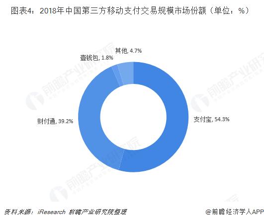 图表4:2018年中国第三方移动支付交易规模市场份额(单位:%)