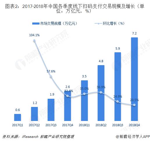 图表2:2017-2018年中国各季度线下扫码支付交易规模及增长(单位:万亿元,%)