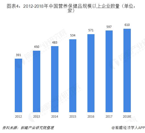 图表4:2012-2018年中国营养保健品规模以上企业数量(单位:家)