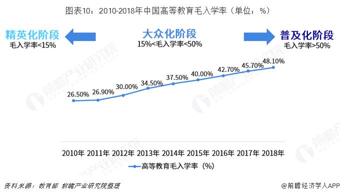 图表10:2010-2018年中国高等教育毛入学率(单位:%)