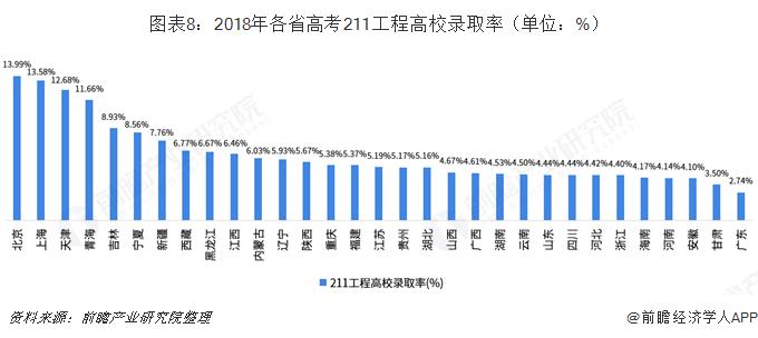 图表8:2018年各省高考211工程高校录取率(单位:%)