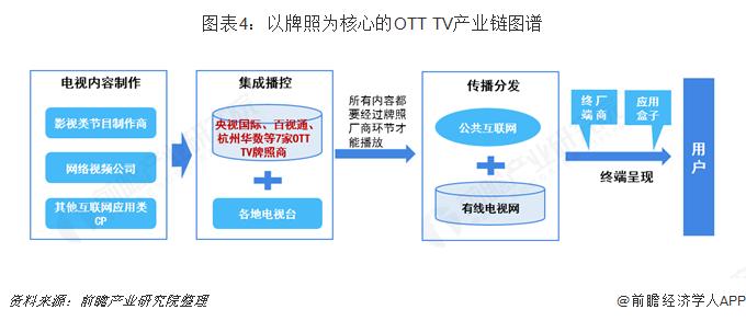 图表4:以牌照为核心的OTT TV产业链图谱