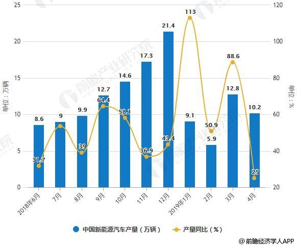 2018-2019年4月中国新能源汽车产销量统计及增长情况