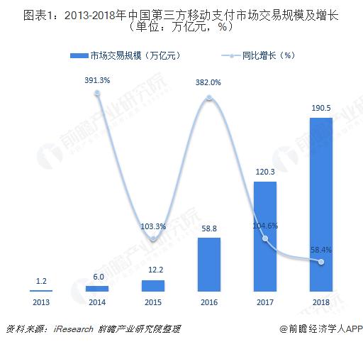图表1:2013-2018年中国第三方移动支付市场交易规模及增长(单位:万亿元,%)