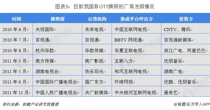 图表5:目前我国有OTT牌照的厂商发照情况