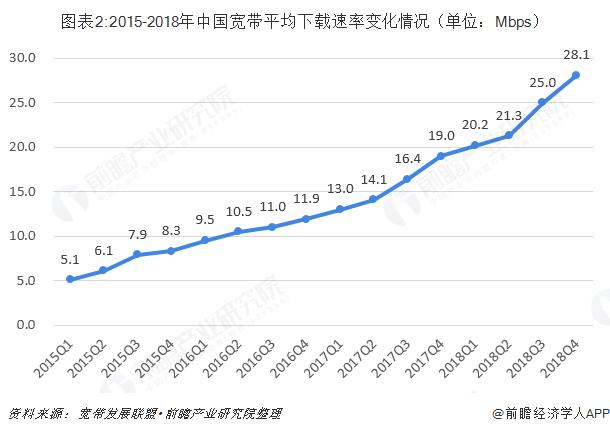 图表2:2015-2018年中国宽带平均下载速率变化情况(单位:Mbps)