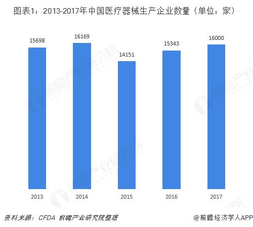 图表1:2013-2017年中国医疗器械生产企业数量(单位:家)