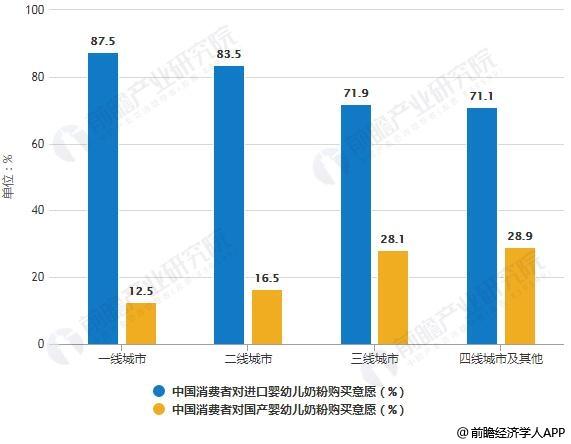 2019年中国消费者对进口、国产婴幼儿奶粉购买意愿分析情况