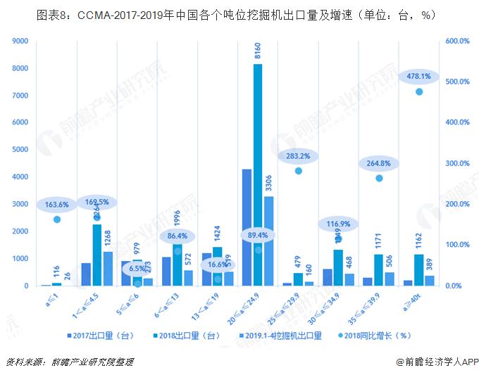 图表8:CCMA-2017-2019年中国各个吨位挖掘机出口量及增速(单位:台,%)