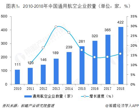 图表1:2010-2018年中国通用航空企业数量(单位:家,%)