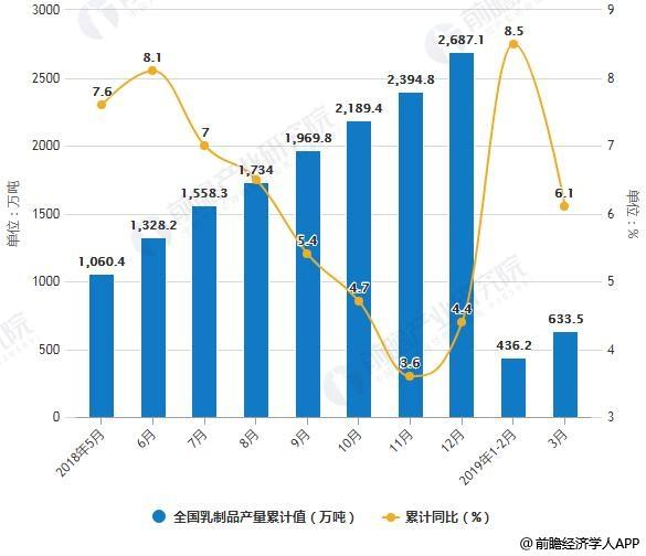 2018-2019年3月全國乳制品產量統計及增長情況