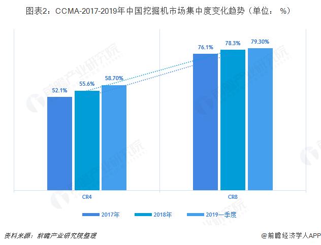 图表2:CCMA-2017-2019年中国挖掘机市场集中度变化趋势(单位: %)