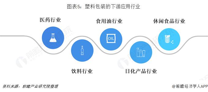 图表5:塑料包装的下游应用行业