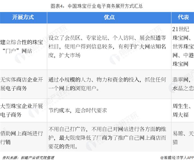 图表4:中国珠宝行业电子商务展开方式汇总
