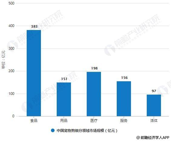 2018年中国宠物狗细分领域市场规模统计情况