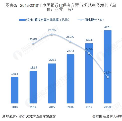 图表2:2013-2018年中国银行IT解决方案市场规模及增长(单位:亿元,%)