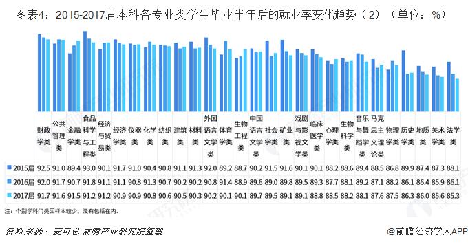图表4:2015-2017届本科各专业类学生毕业半年后的就业率变化趋势(2)(单位:%)