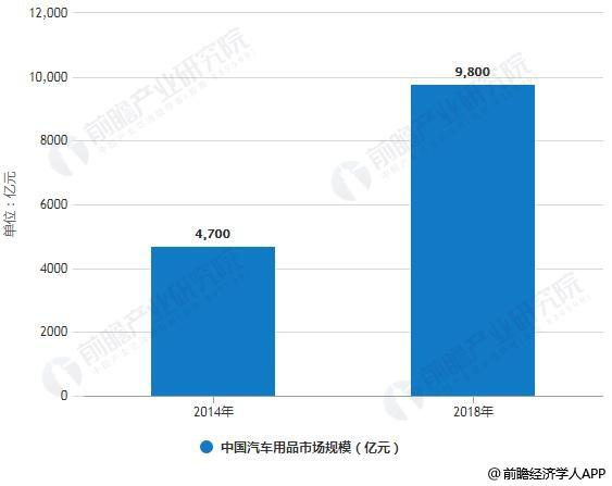 2014-2018年中国汽车用品市场规模统计情况及预测