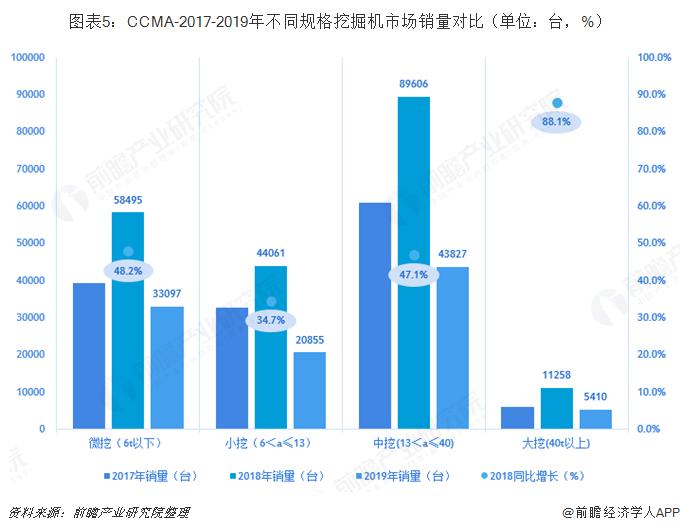 图表5:CCMA-2017-2019年不同规格挖掘机市场销量对比(单位:台,%)