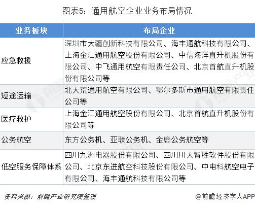 图表5:通用航空企业业务布局情况