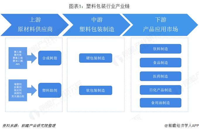 图表1:塑料包装行业产业链
