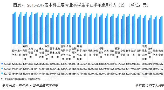 图表7:2015-2017届本科主要专业类学生毕业半年后月收入(2)(单位:元)