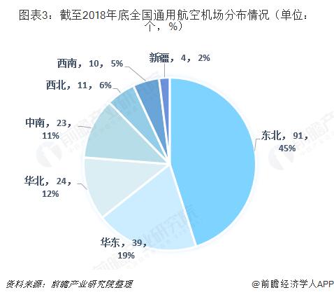 图表3:截至2018年底全国通用航空机场分布情况(单位:个,%)