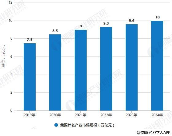2019-2024年我国养老产业市场规模统计情况及预测