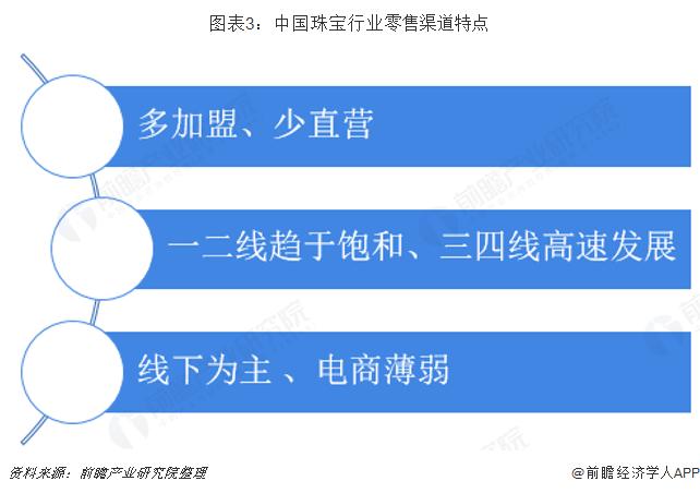 图表3:中国珠宝行业零售渠道特点