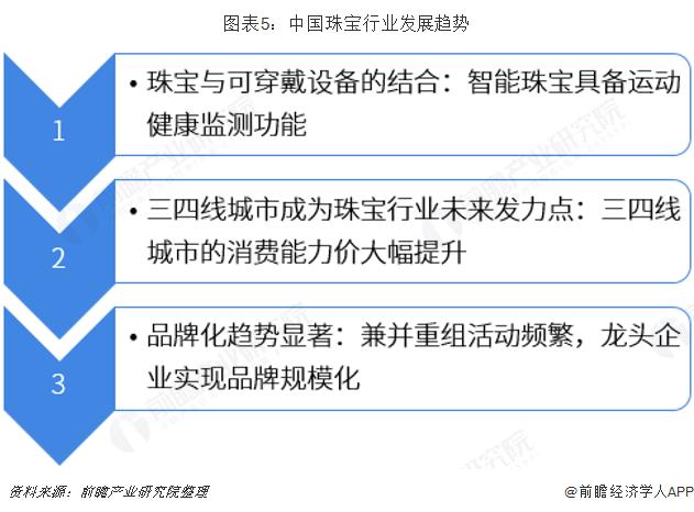 图表5:中国珠宝行业发展趋势