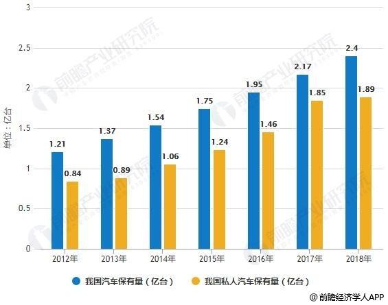 2012-2018年我国汽车保有量统计情况