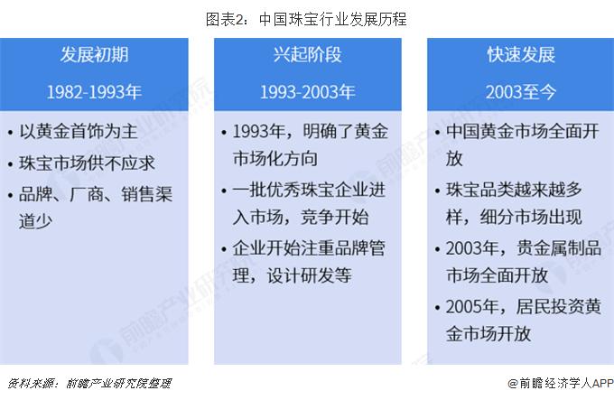 图表2:中国珠宝行业发展历程
