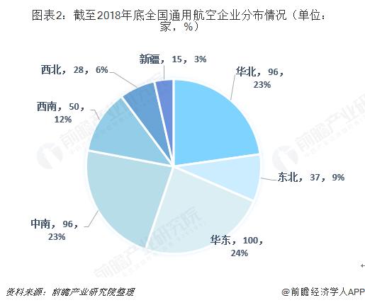 图表2:截至2018年底全国通用航空企业分布情况(单位:家,%)