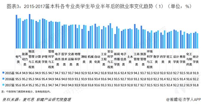 图表3:2015-2017届本科各专业类学生毕业半年后的就业率变化趋势(1)(单位:%)