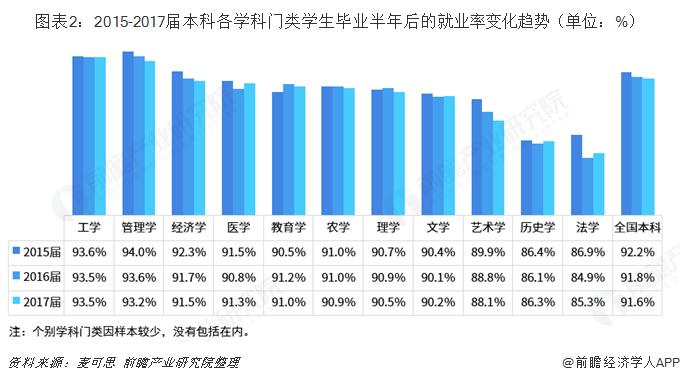 图表2:2015-2017届本科各学科门类学生毕业半年后的就业率变化趋势(单位:%)