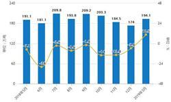 2019年前3月中国<em>燃料油</em>行业市场分析:产量超540万吨,进口量超420万吨