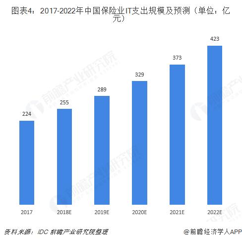 图表4:2017-2022年中国保险业IT支出规模及预测(单位:亿元)