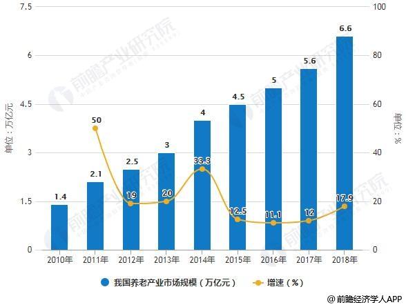 2010-2018年我国养老产业市场规模统计及增长情况预测