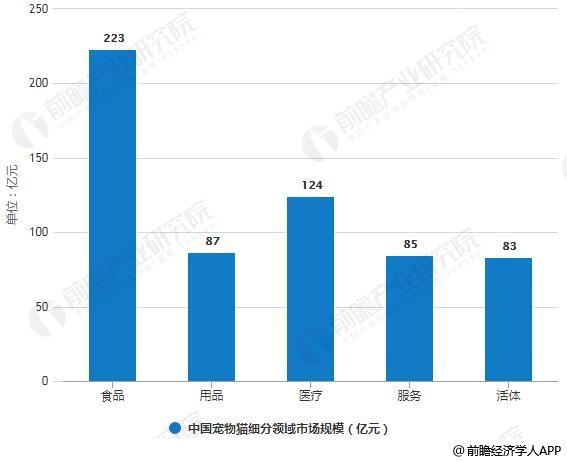 2018年中国宠物猫细分领域市场规模统计情况