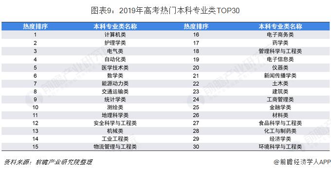 图表9:2019年高考热门本科专业类TOP30