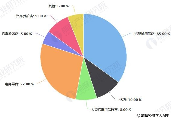 我国汽车用品市场销售渠道占比统计情况