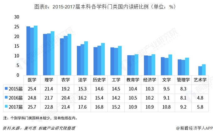 图表8:2015-2017届本科各学科门类国内读研比例(单位:%)