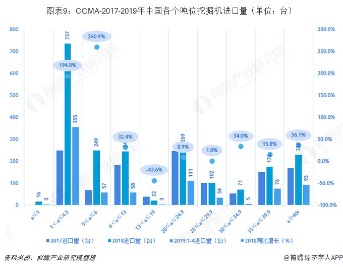 图表9:CCMA-2017-2019年中国各个吨位挖掘机进口量(单位:台)