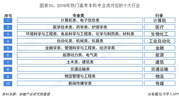 图表10:2019年热门高考本科专业类对应的十大行业